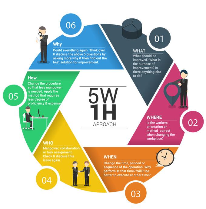5W1H là gì? Áp dụng 5W1H để xây dựng chiến lược Marketing hiệu quả