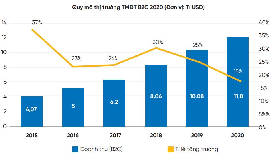 Bảng số liệu quy mô thị trường thương mại điện tử B2C 2020