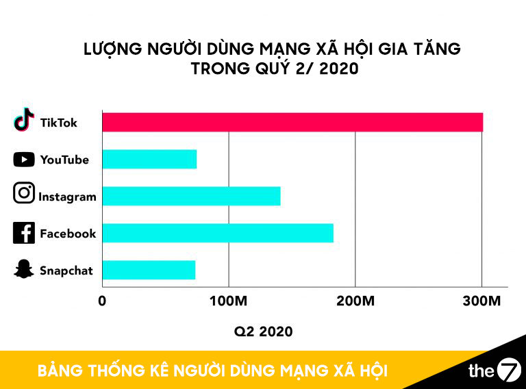 Lượng người dùng TikTok gia tăng trong quý 2/2020